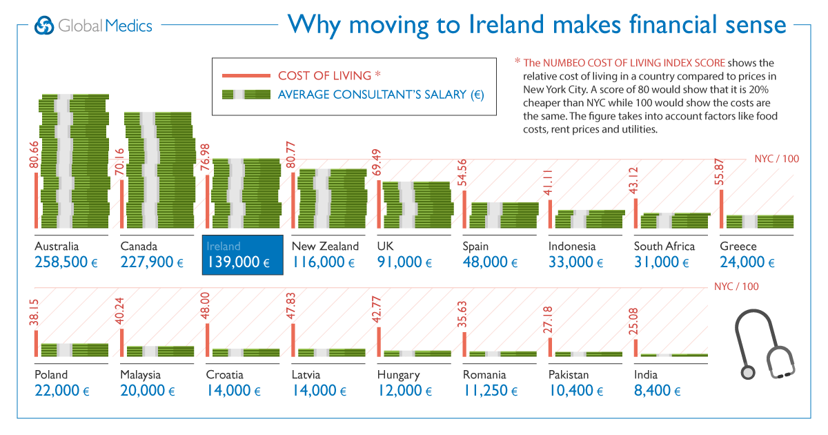 Salaries and the Cost of Living in Ireland