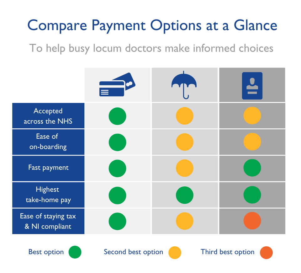 Compare Locum Doctor Payment Methods